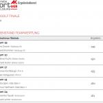 Ergebnisse Soccergolf Finale  2020